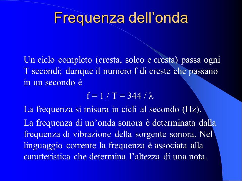Frequenza dell'onda Un ciclo completo (cresta, solco e cresta) passa ogni T secondi; dunque il numero f di creste che passano in un secondo è.