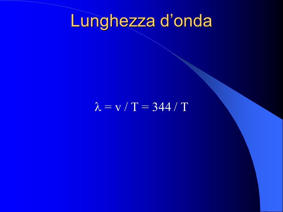 Lunghezza d'onda  = v / T = 344 / T