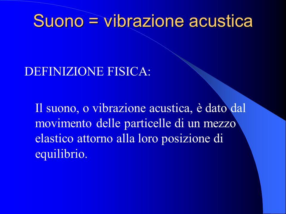 Suono = vibrazione acustica