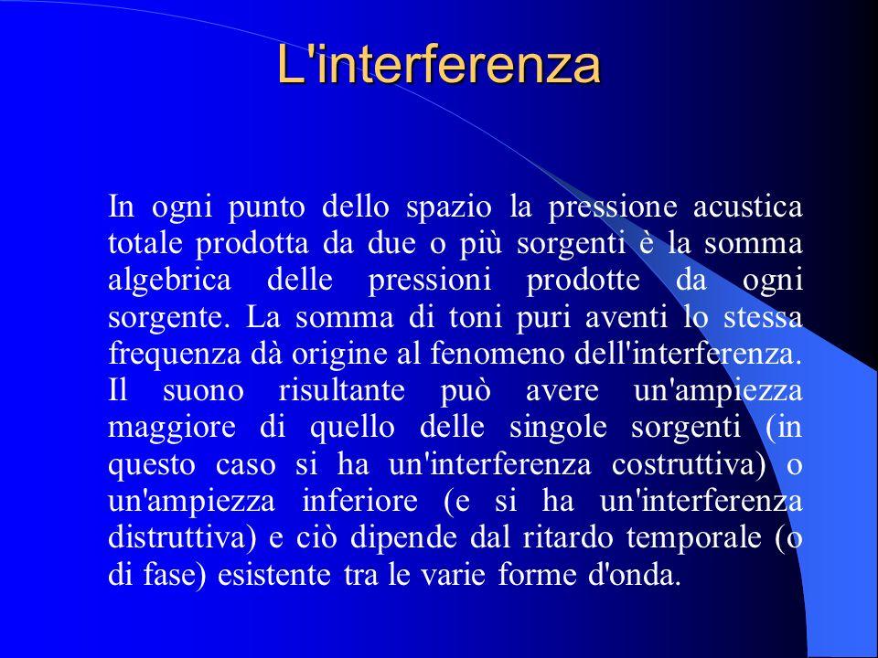 L interferenza