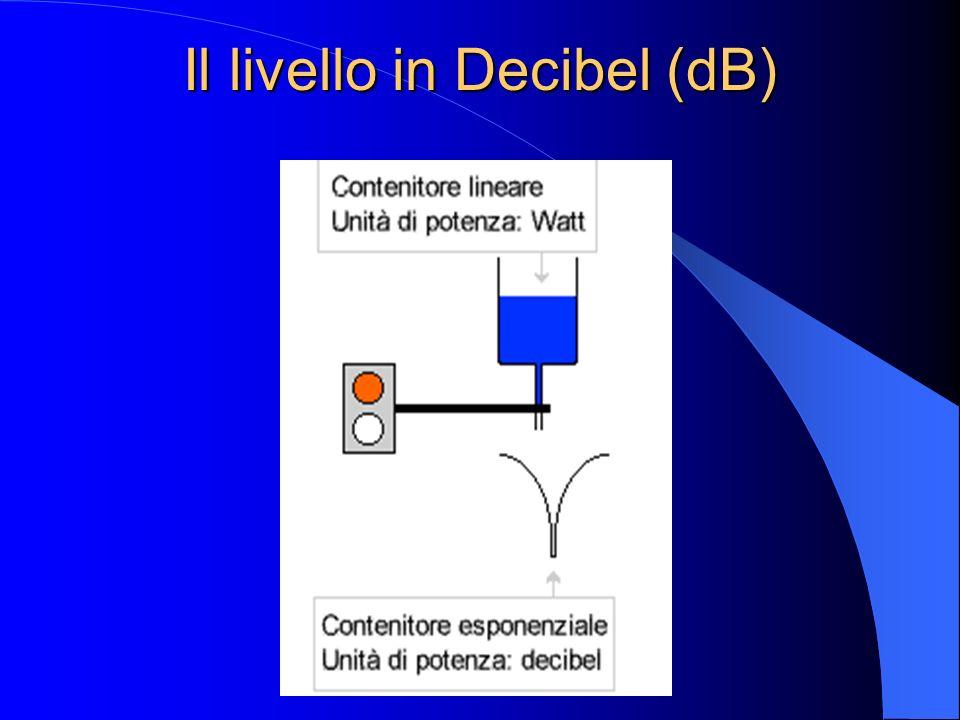 Il livello in Decibel (dB)