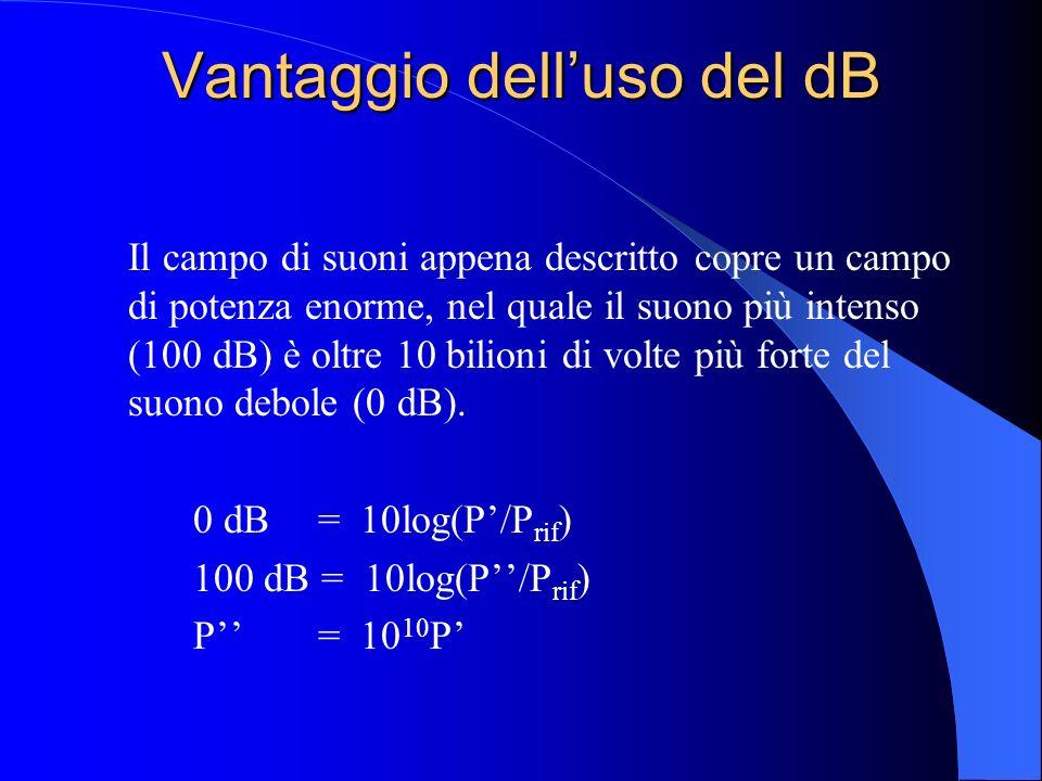 Vantaggio dell'uso del dB