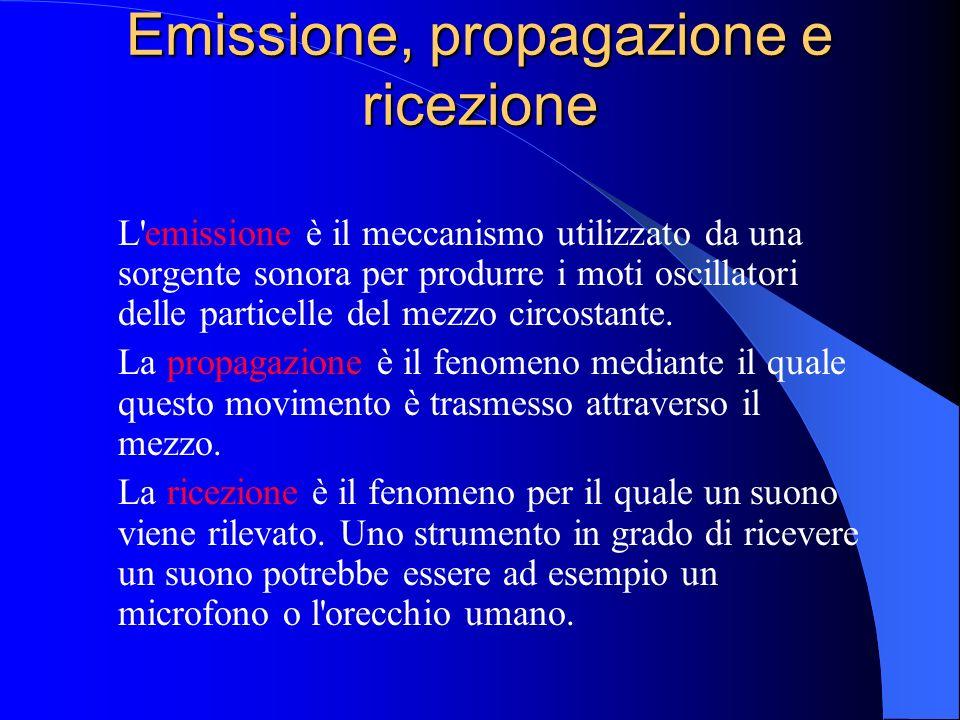 Emissione, propagazione e ricezione