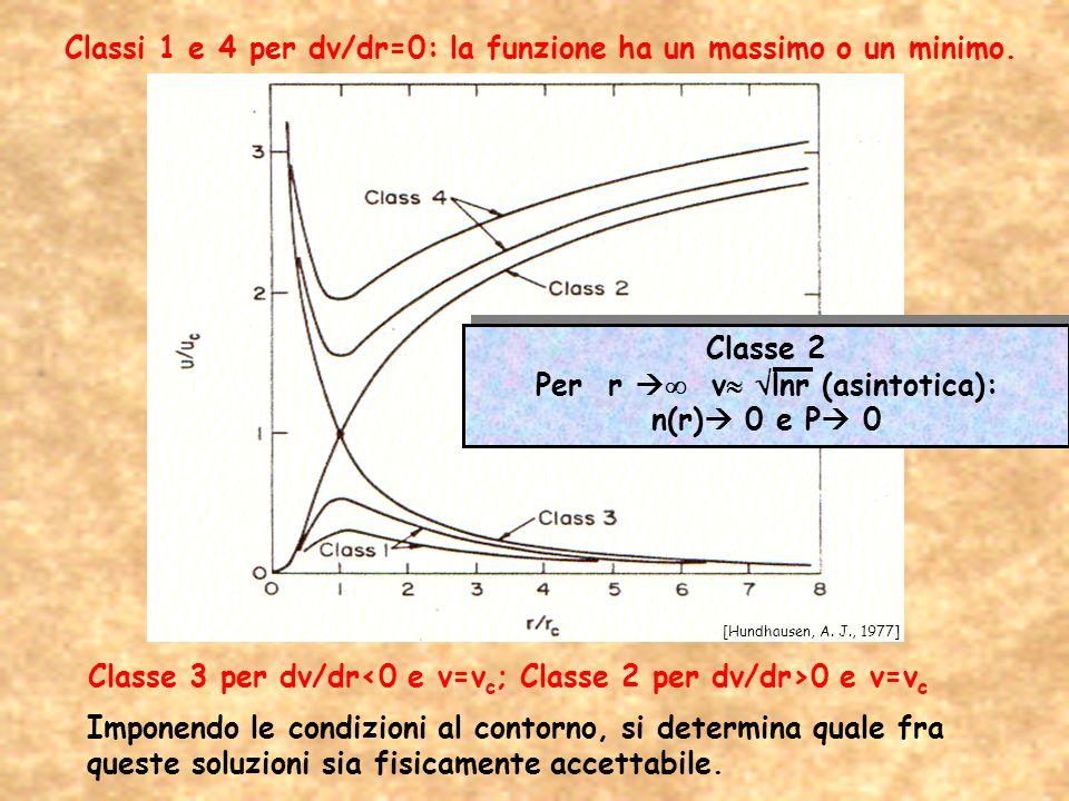 Classi 1 e 4 per dv/dr=0: la funzione ha un massimo o un minimo.