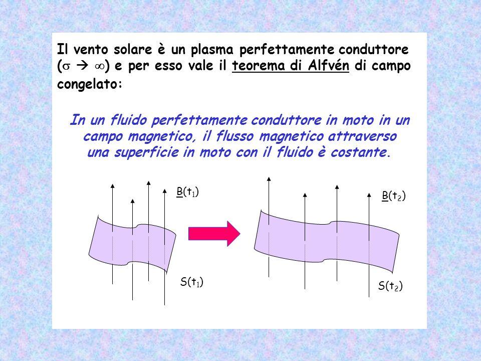 una superficie in moto con il fluido è costante.