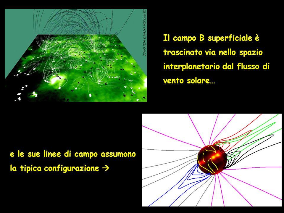 Il campo B superficiale è trascinato via nello spazio interplanetario dal flusso di vento solare…