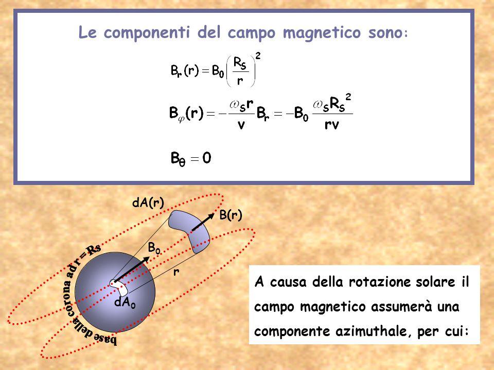 Le componenti del campo magnetico sono: base della corona ad r = Rs