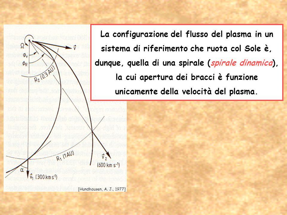 La configurazione del flusso del plasma in un sistema di riferimento che ruota col Sole è, dunque, quella di una spirale (spirale dinamica), la cui apertura dei bracci è funzione unicamente della velocità del plasma.