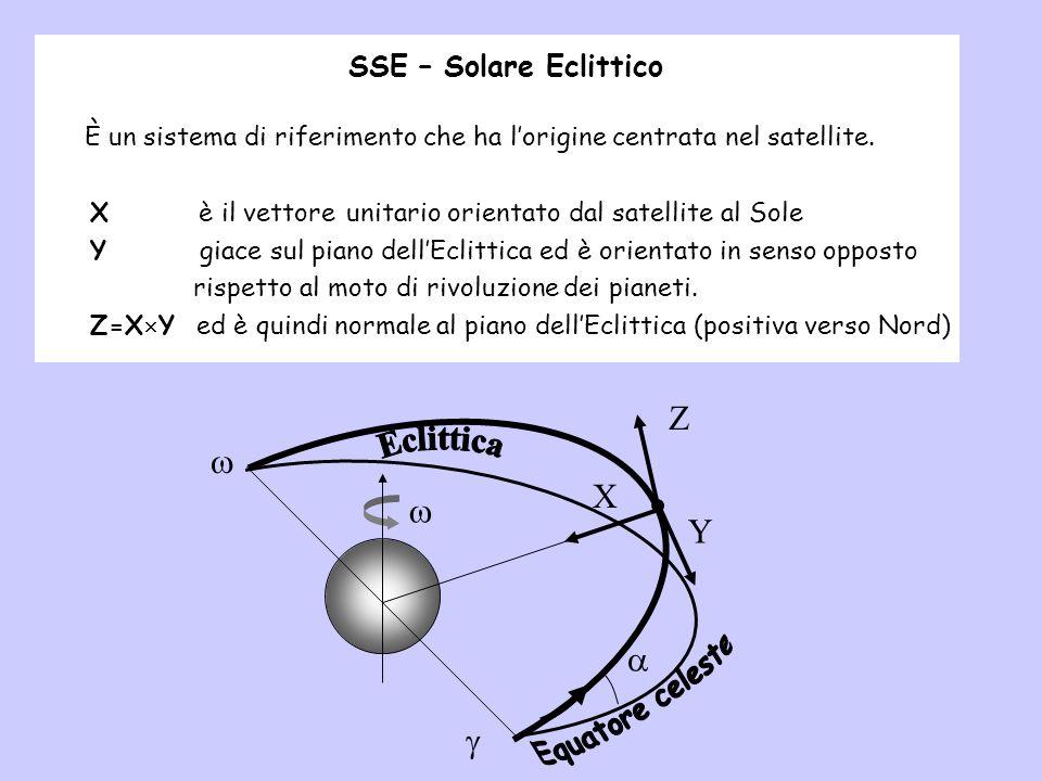 Z  X w Y   SSE – Solare Eclittico Eclittica Equatore celeste