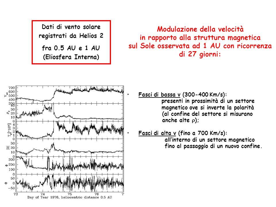 Modulazione della velocità in rapporto alla struttura magnetica