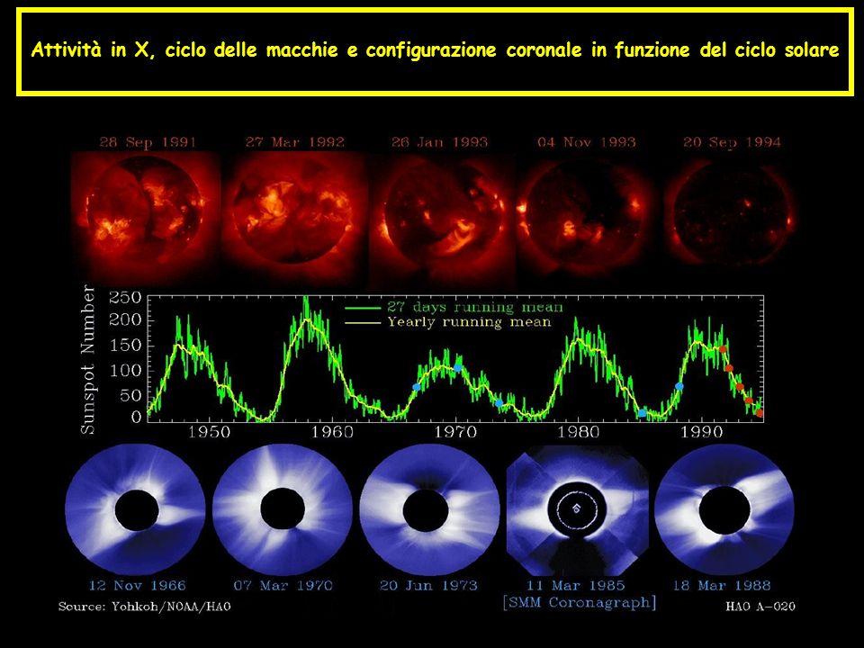 Attività in X, ciclo delle macchie e configurazione coronale in funzione del ciclo solare