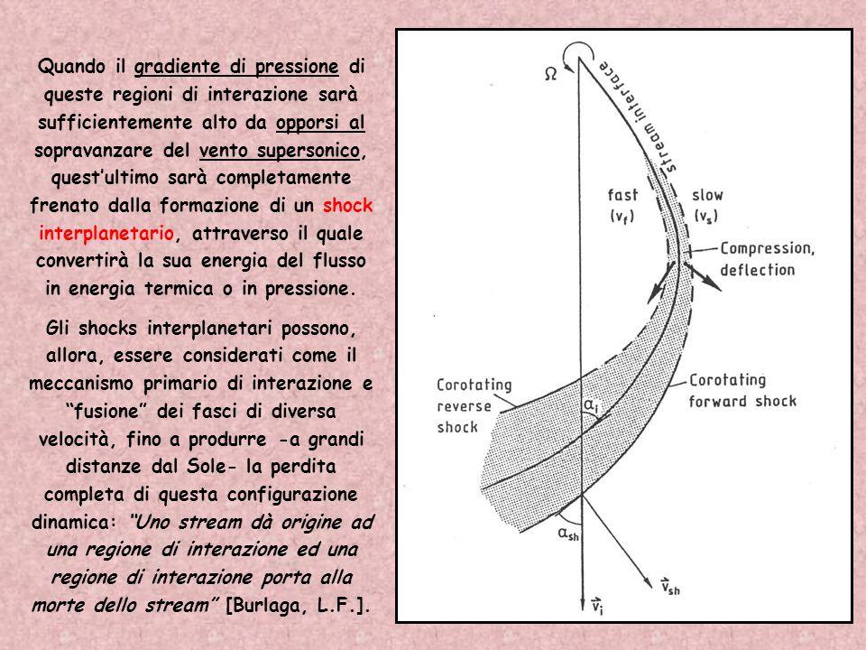 Quando il gradiente di pressione di queste regioni di interazione sarà sufficientemente alto da opporsi al sopravanzare del vento supersonico, quest'ultimo sarà completamente frenato dalla formazione di un shock interplanetario, attraverso il quale convertirà la sua energia del flusso in energia termica o in pressione.