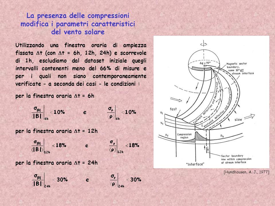 La presenza delle compressioni modifica i parametri caratteristici del vento solare