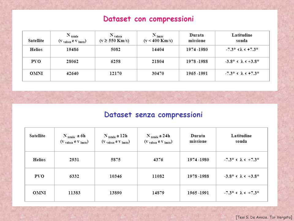 Dataset con compressioni Dataset senza compressioni