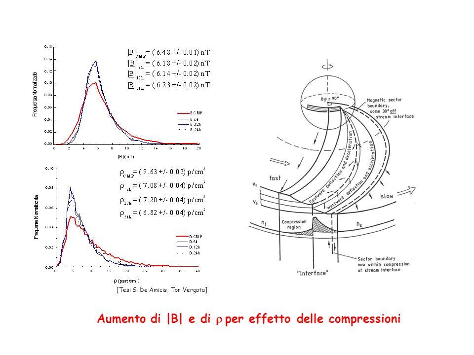 Aumento di |B| e di r per effetto delle compressioni