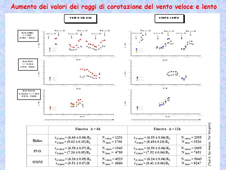 Aumento dei valori dei raggi di corotazione del vento veloce e lento