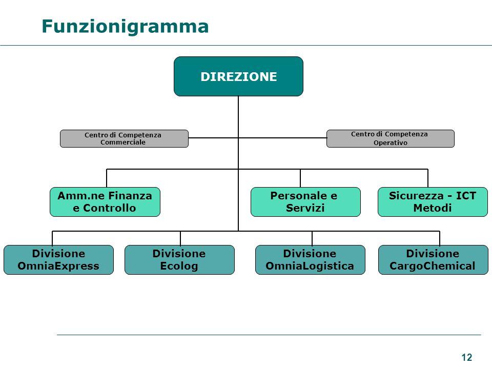 Funzionigramma DIREZIONE Amm.ne Finanza e Controllo Personale e
