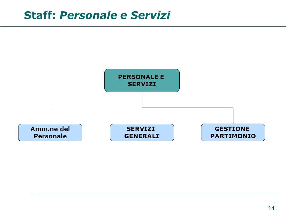 Staff: Personale e Servizi