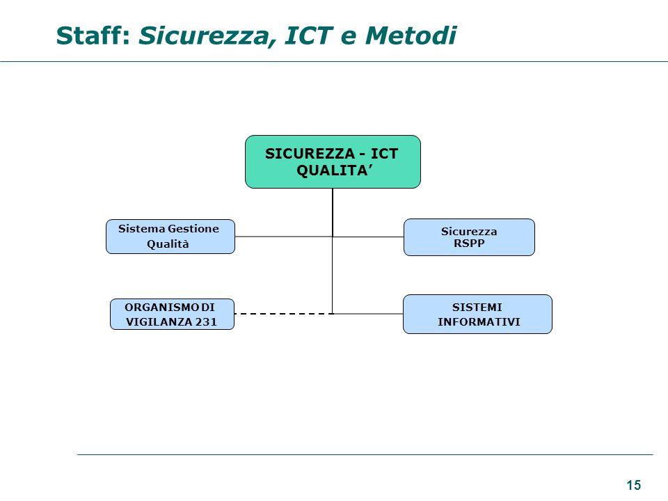 Staff: Sicurezza, ICT e Metodi