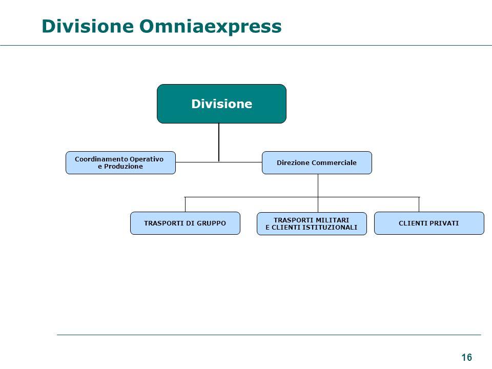 Coordinamento Operativo Direzione Commerciale E CLIENTI ISTITUZIONALI