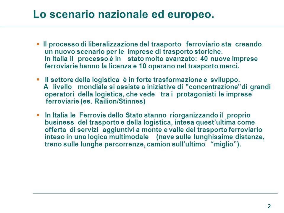 Lo scenario nazionale ed europeo.