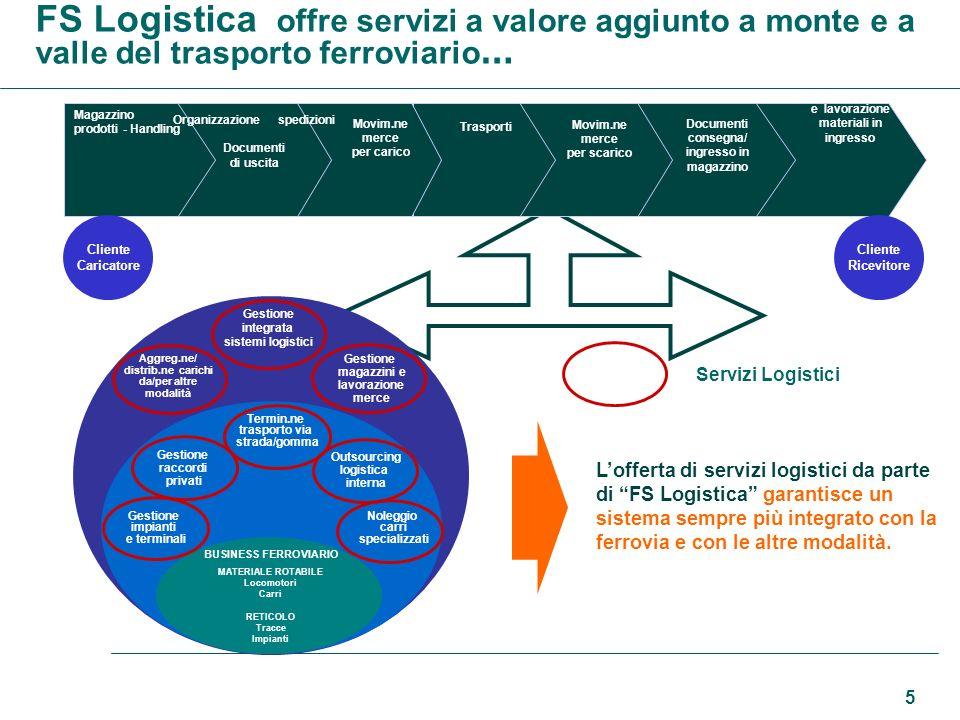 FS Logistica offre servizi a valore aggiunto a monte e a valle del trasporto ferroviario…