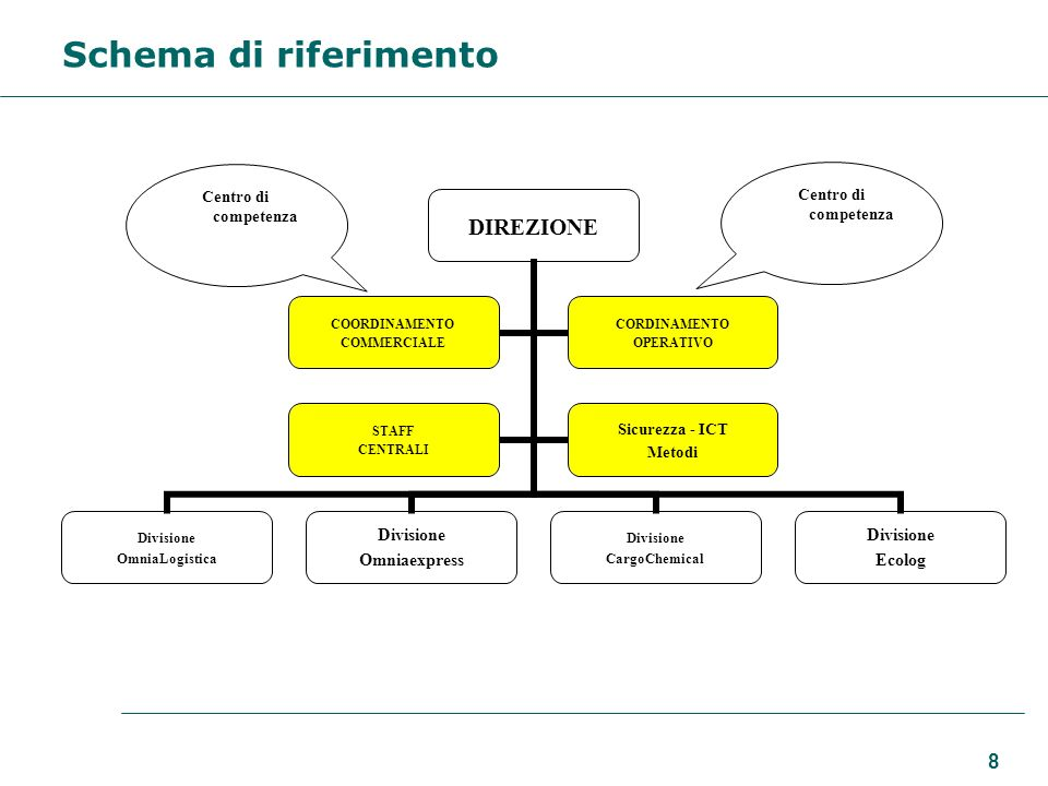 Schema di riferimento Centro di competenza