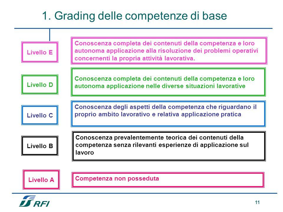 1. Grading delle competenze di base