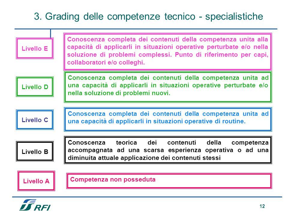 3. Grading delle competenze tecnico - specialistiche