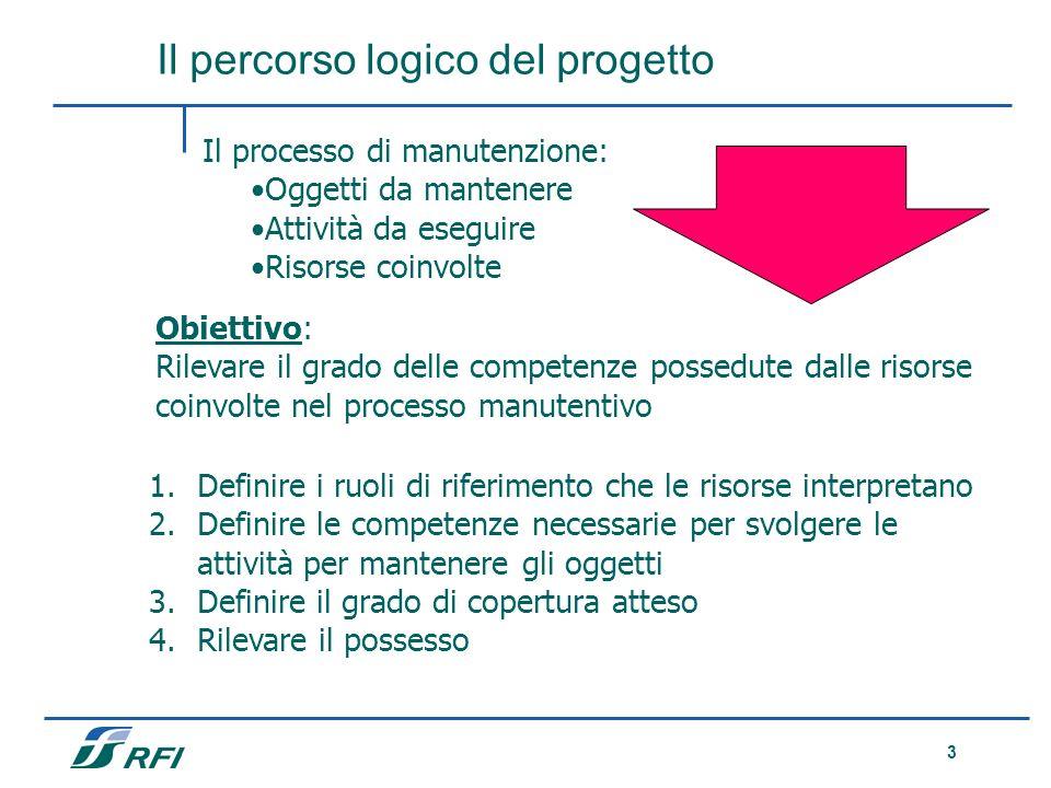 Il percorso logico del progetto