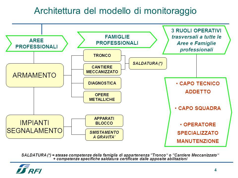 Architettura del modello di monitoraggio