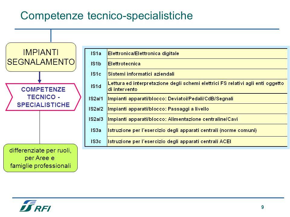 TECNICO - SPECIALISTICHE