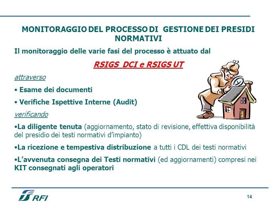 MONITORAGGIO DEL PROCESSO DI GESTIONE DEI PRESIDI NORMATIVI