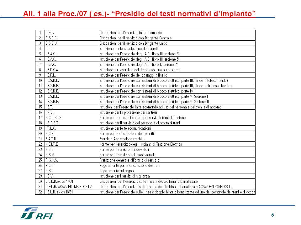 All. 1 alla Proc./07 ( es.)- Presidio dei testi normativi d'impianto