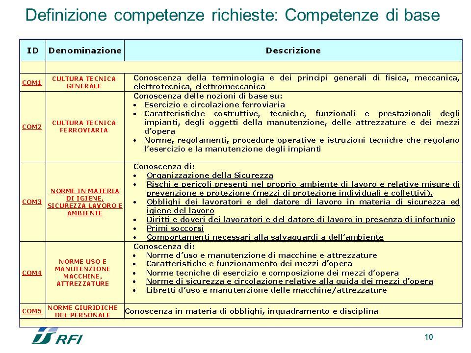 Definizione competenze richieste: Competenze di base