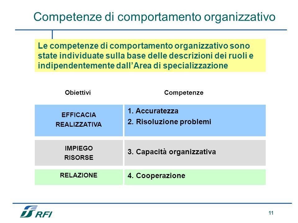 Competenze di comportamento organizzativo