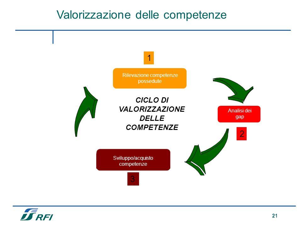 CICLO DI VALORIZZAZIONE DELLE COMPETENZE