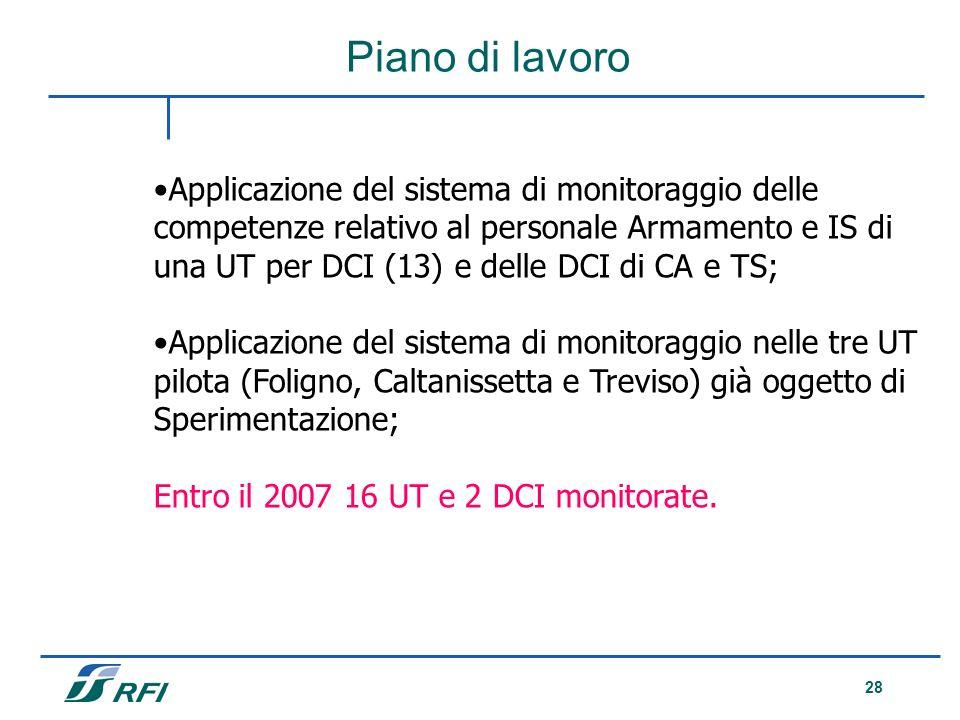 Piano di lavoro Applicazione del sistema di monitoraggio delle