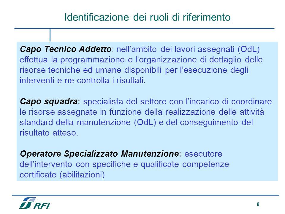 Identificazione dei ruoli di riferimento
