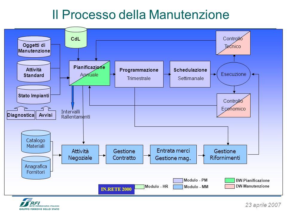 Il Processo della Manutenzione