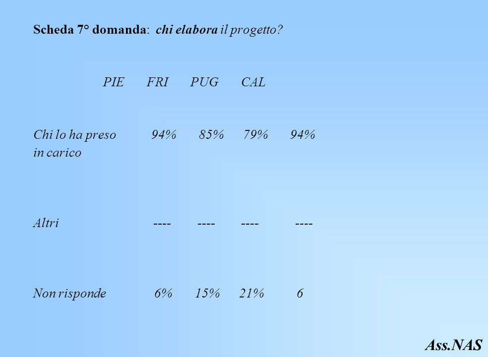 Ass.NAS Scheda 7° domanda: chi elabora il progetto PIE FRI PUG CAL