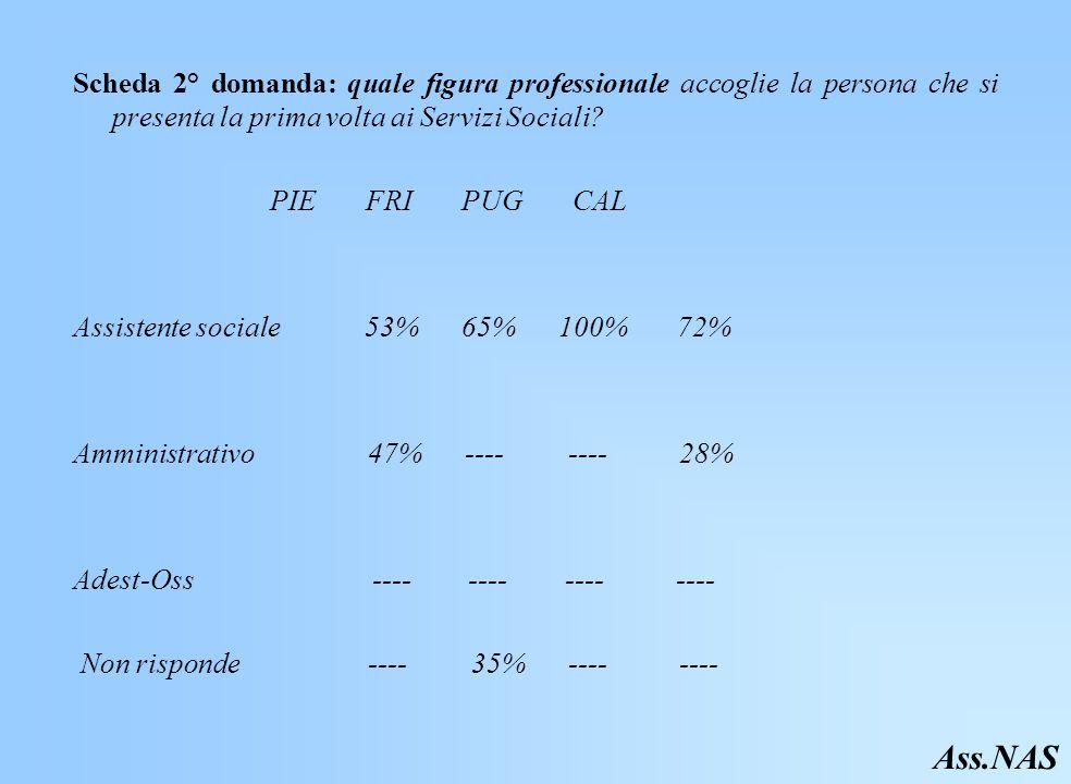 Scheda 2° domanda: quale figura professionale accoglie la persona che si presenta la prima volta ai Servizi Sociali