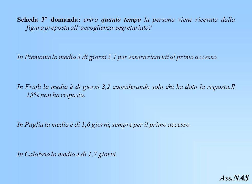 Scheda 3° domanda: entro quanto tempo la persona viene ricevuta dalla figura preposta all'accoglienza-segretariato