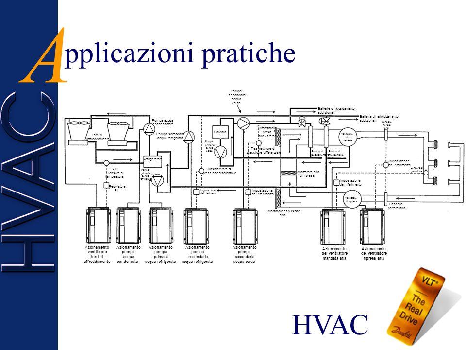 A pplicazioni pratiche HVAC Azionamento ventilatore torri di