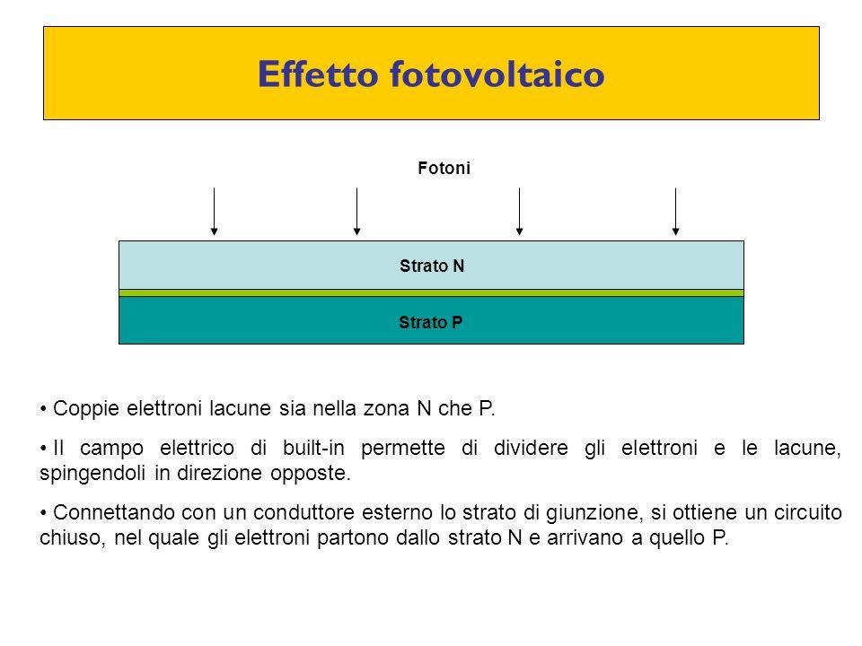 Effetto fotovoltaico Coppie elettroni lacune sia nella zona N che P.