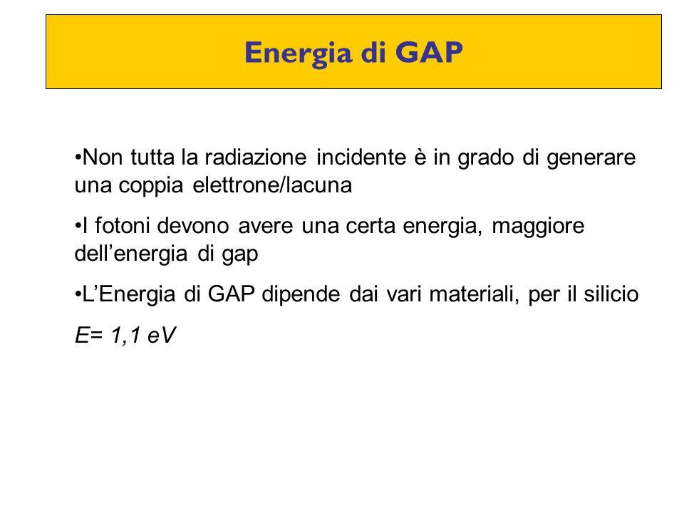 Energia di GAP Non tutta la radiazione incidente è in grado di generare una coppia elettrone/lacuna.