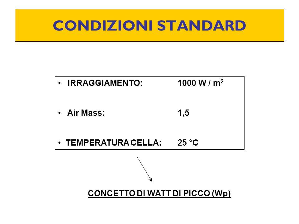 CONDIZIONI STANDARD IRRAGGIAMENTO: 1000 W / m2 Air Mass: 1,5
