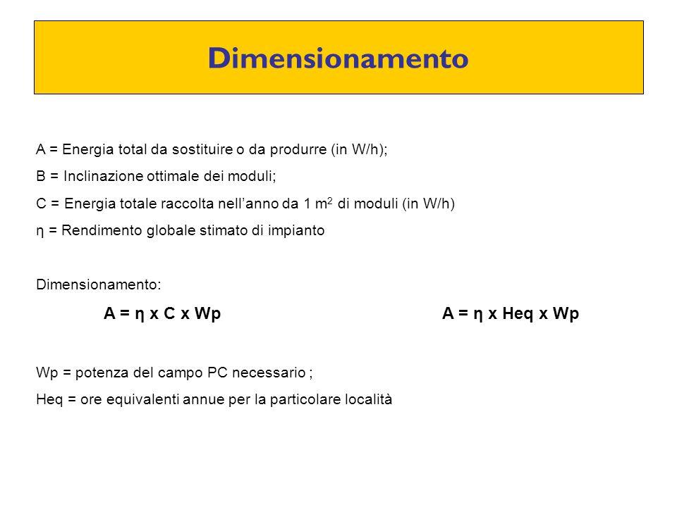 Dimensionamento A = Energia total da sostituire o da produrre (in W/h); B = Inclinazione ottimale dei moduli;