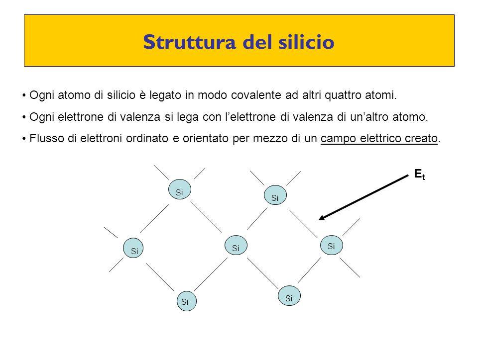 Struttura del silicio Ogni atomo di silicio è legato in modo covalente ad altri quattro atomi.
