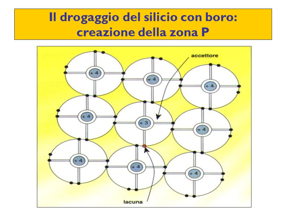 Il drogaggio del silicio con boro: creazione della zona P